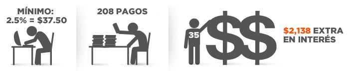 """La persona en un escritorio con computadora y """"Mínimo: 2.5% = $37.50""""; la persona pone una carta encima de una pila de otras cartas """"208 pagos""""; la persona de """"35 años de edad"""", parada en la siguiente señal de un gran dólar """"$2,138 extra en interés"""""""