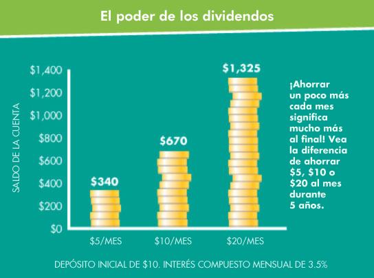Infografía sobre ahorros