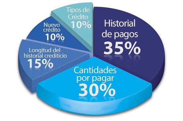 Gráfico circular con porcentajes