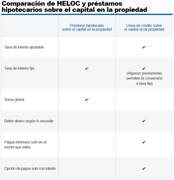 Infografía: Comparación entre HELOC y el préstamo hipotecario sobre el capital en la propiedad