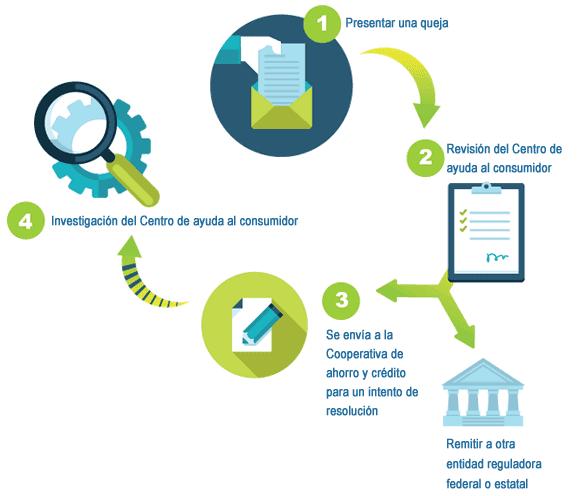 Infografía del proceso para presentar quejas